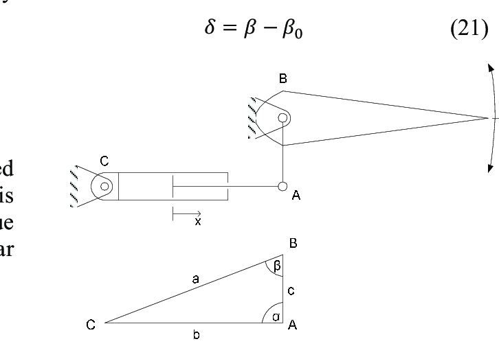 Diagram showing the notation used for the actuator-control