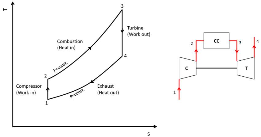 Ideal Brayton-Joule cycle for a gas turbine engine