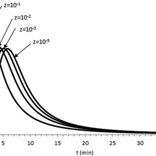 1 The relation between ln k and 1/T in the ocidation