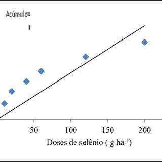 Plantas de soja da cv. BRS Favorita RR apresentando efeito