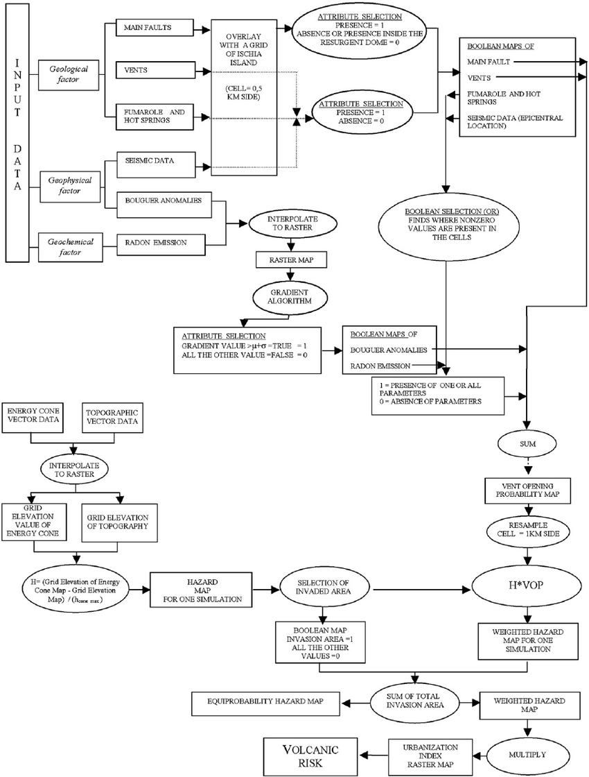 hight resolution of flow chart reporting step by step the procedure used to define the volcanic hazard