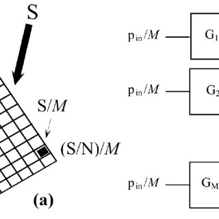 (PDF) Computation of Gain, Noise Figure, and Third-Order