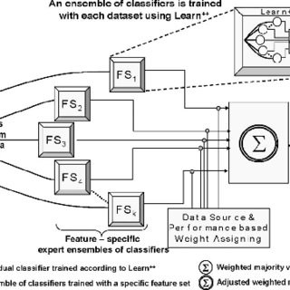 (PDF) An Ensemble-Based Incremental Learning Approach to