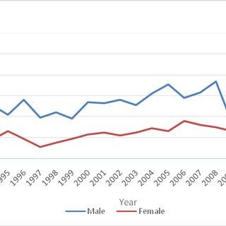 (PDF) Gender and Methodology in Tourism Social Science