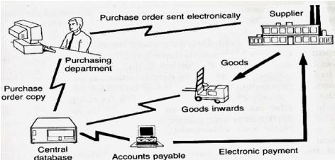 Accounts Payable process at Ford after reengineering