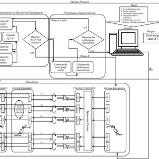 (PDF) A holistic approach to concurrent engineering and