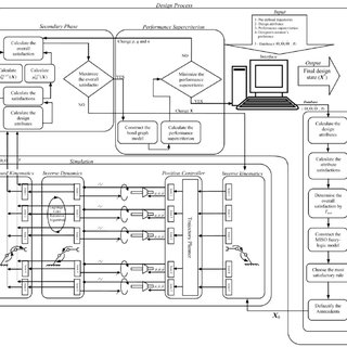 The LCD design architecture for serial-link robot