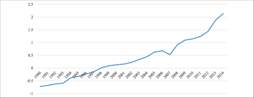 China's financial liberalization trend from 1990-2014
