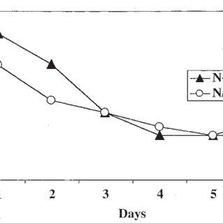 (PDF) Learned irrelevance and retrospective correlation