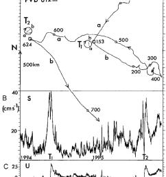 a progressive vector diagram pvd for rig 152 current meter 3115 [ 850 x 1195 Pixel ]