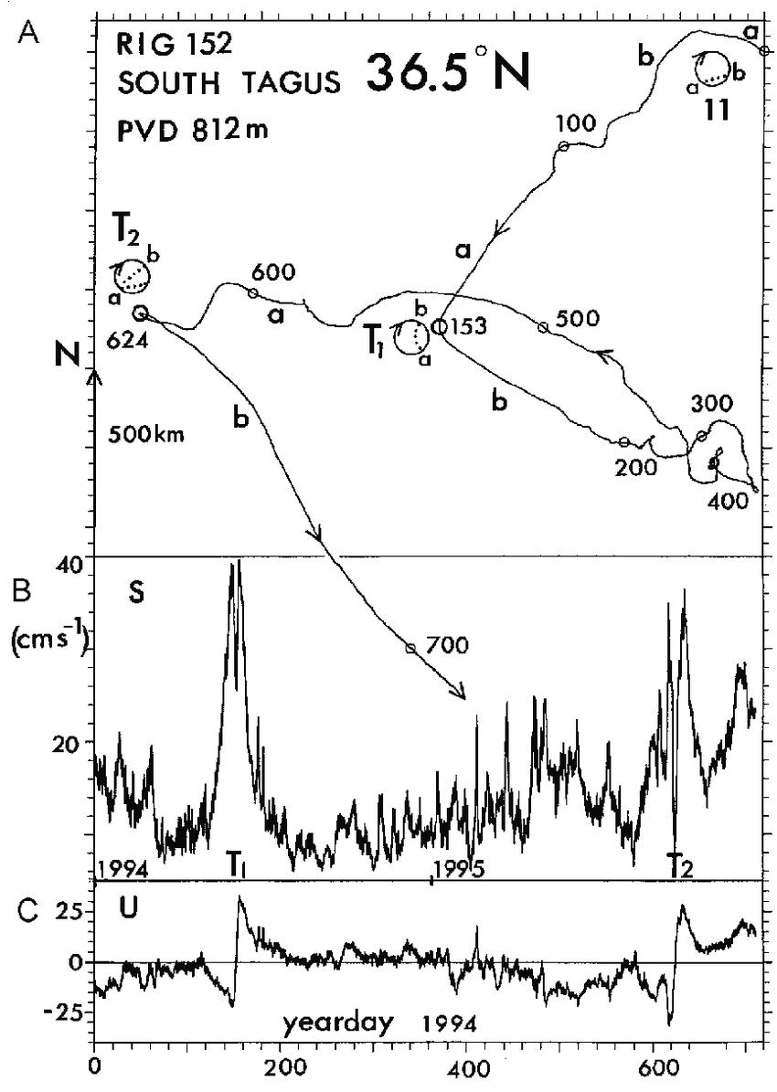 medium resolution of  a progressive vector diagram pvd for rig 152 current meter 3115