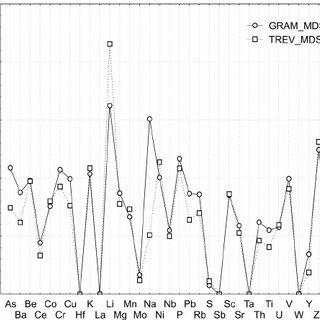 Geochemistry of Gramscatho and Trevone mudstones