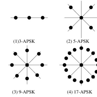 Comparison of BER performance of the conventional PTS-OFDM