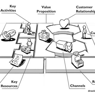 The Business Model Canvas. Which describes the agents and