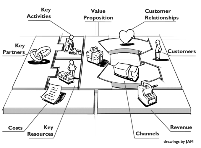 The Osterwalder Business Model Canvas. Which describes the