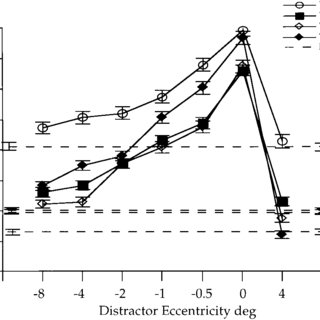 (PDF) Effect of Remote Distractors on Saccade Programming
