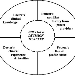 (PDF) General practitioners decision to refer patients to