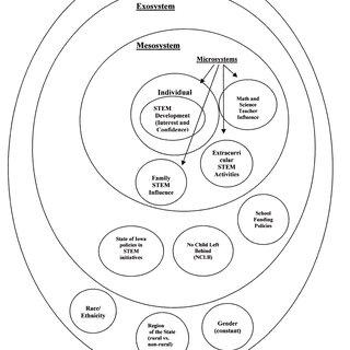 (PDF) STEM development: Predictors for 6th-12th grade