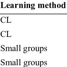 (PDF) The Impact of Cooperative Learning in Comparison to