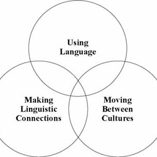 (PDF) Intercultural competence in young language learners