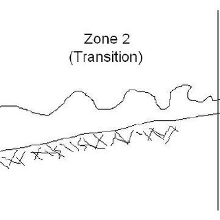 1. Airy's linear theory of wave motion breaks down when