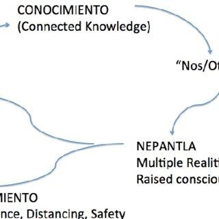 (PDF) Embracing Nepantla: Rethinking