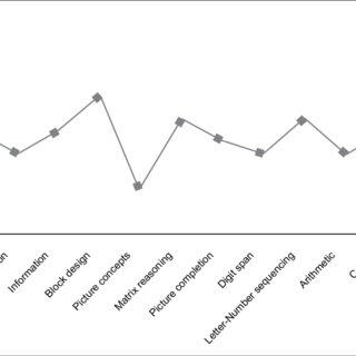 WISC-IV composite scores. VCI, verbal comprehension index