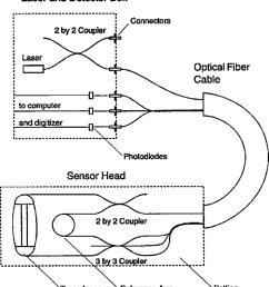 diagram of an electrically passive optical fiber magnetometer the laser and detector are housed in one box that remains stationary  [ 850 x 942 Pixel ]