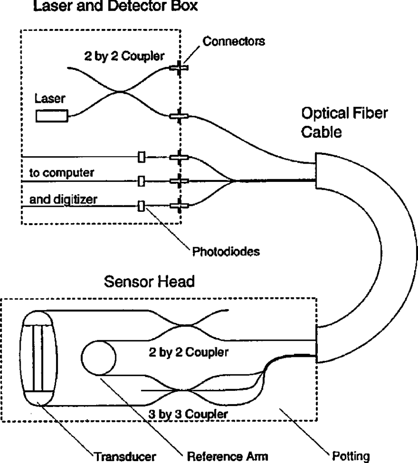 hight resolution of diagram of an electrically passive optical fiber magnetometer the laser and detector are housed in one box that remains stationary