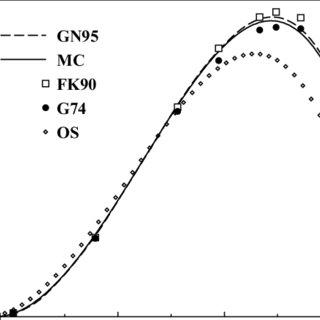 (PDF) Accurate estimate of disturbance amplitude variation