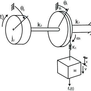 (PDF) Rotational Dynamics for Design of Bidirectional