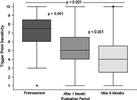 Chronic Pelvic Pain Syndrome: Reduction of Medication Use