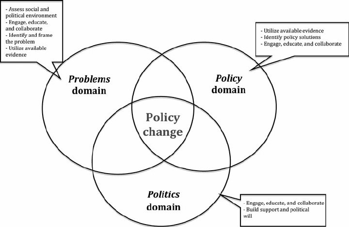 Framework for Advancing Policy, System, and Environmental