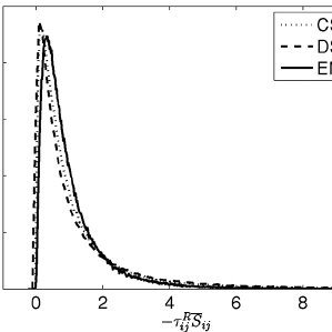 Residual shear stress PDF for the constant coefficient