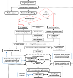 detailed process flow diagram for the design and fabrication of rh researchgate net manufacturing process flow diagram manufacturing process flow diagram [ 850 x 1191 Pixel ]
