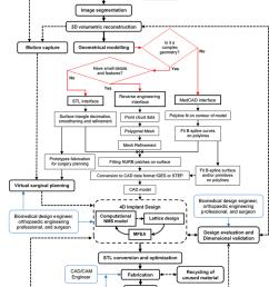 detailed process flow diagram for the design and fabrication ofdetailed process flow diagram for the design [ 850 x 1191 Pixel ]