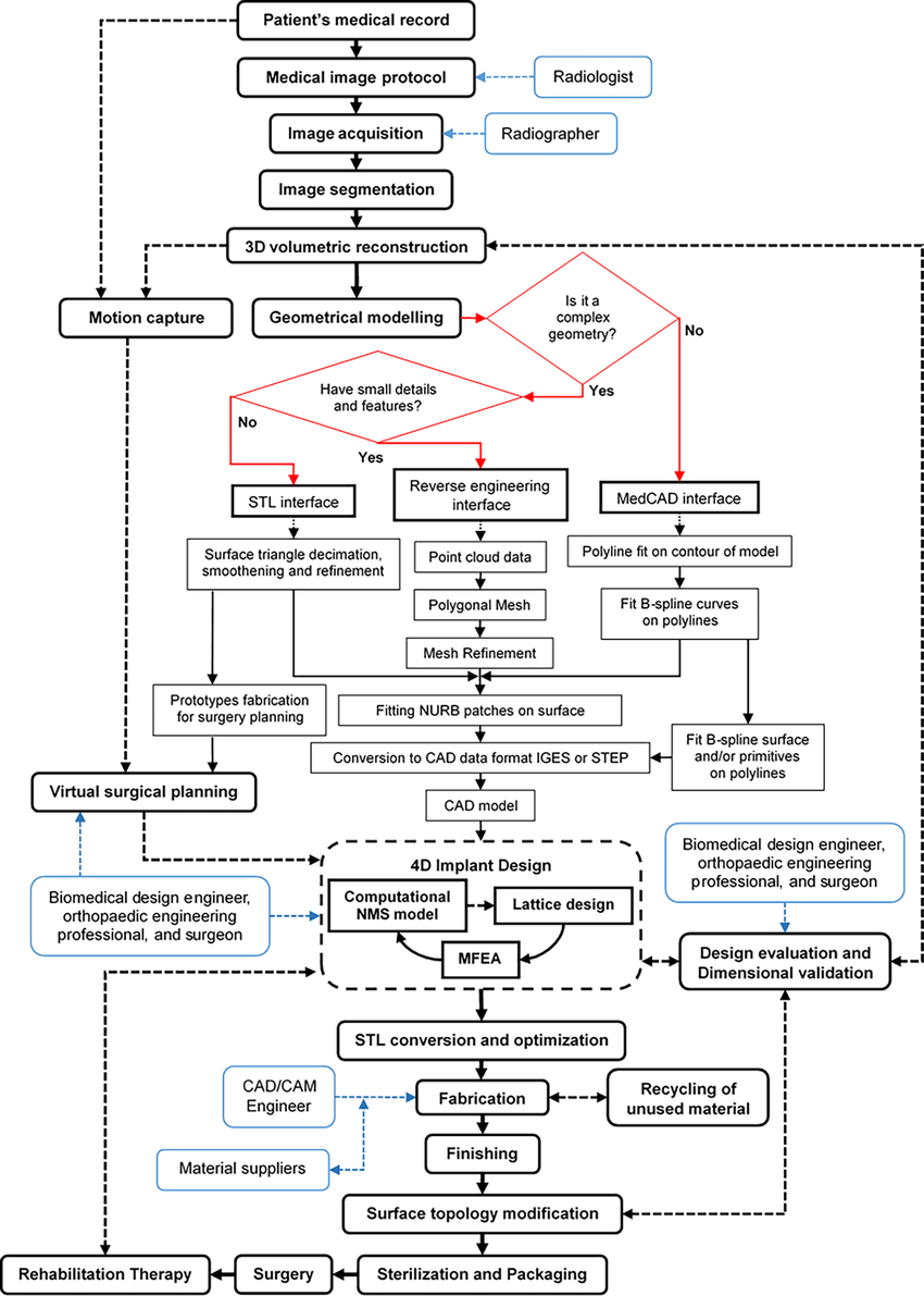 medium resolution of detailed process flow diagram for the design and fabrication of rh researchgate net manufacturing process flow diagram manufacturing process flow diagram