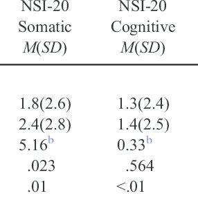 (PDF) Normative Data for the Neurobehavioral Symptom