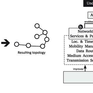 (PDF) Underwater Wireless Sensor Networks: A New Challenge