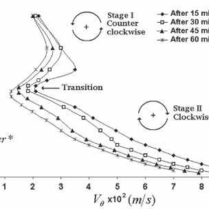 Tangential velocity of liquid steel during drainage from
