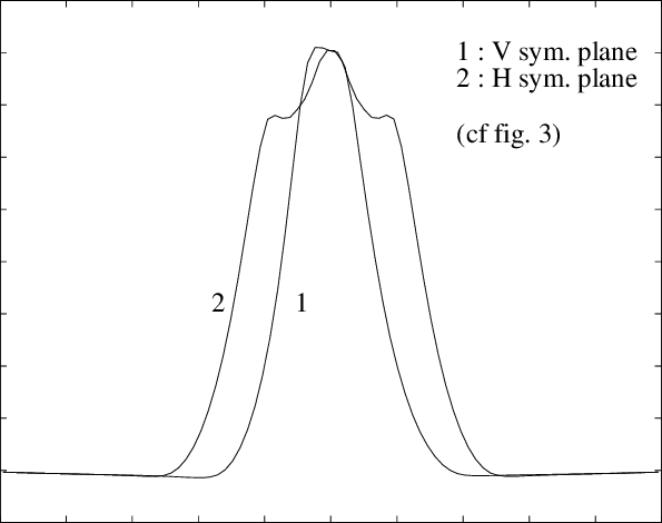Radial profiles of the axial velocity component 25 mm