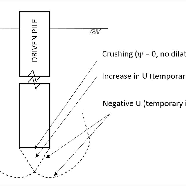 (PDF) Relaxation of Displacement Driven Pile Foundations