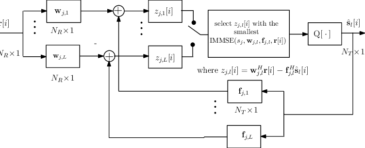 Block diagram of the proposed MB-MMSE-DF detector and the
