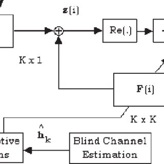 BER convergence performance of RLS algorithms with