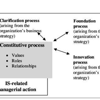 (PDF) BRINGING THE ORGANIZATIONAL DIMENSION TO IS