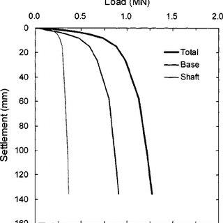 Measurement of soil plug length during pile driving