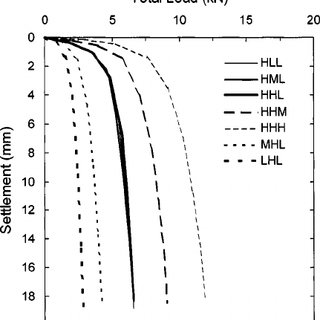 (PDF) Determination of Bearing Capacity of...