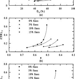 cyclic resistance ratio crr 7 5 versus a relative density d r b download scientific diagram [ 850 x 1578 Pixel ]
