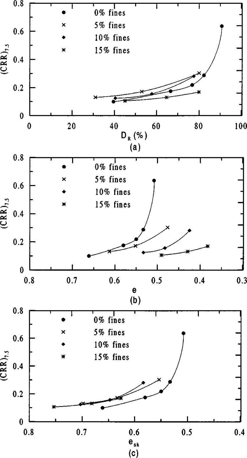 medium resolution of cyclic resistance ratio crr 7 5 versus a relative density d r b download scientific diagram