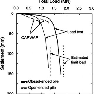 Load-settlement curves for static and dynamic load tests